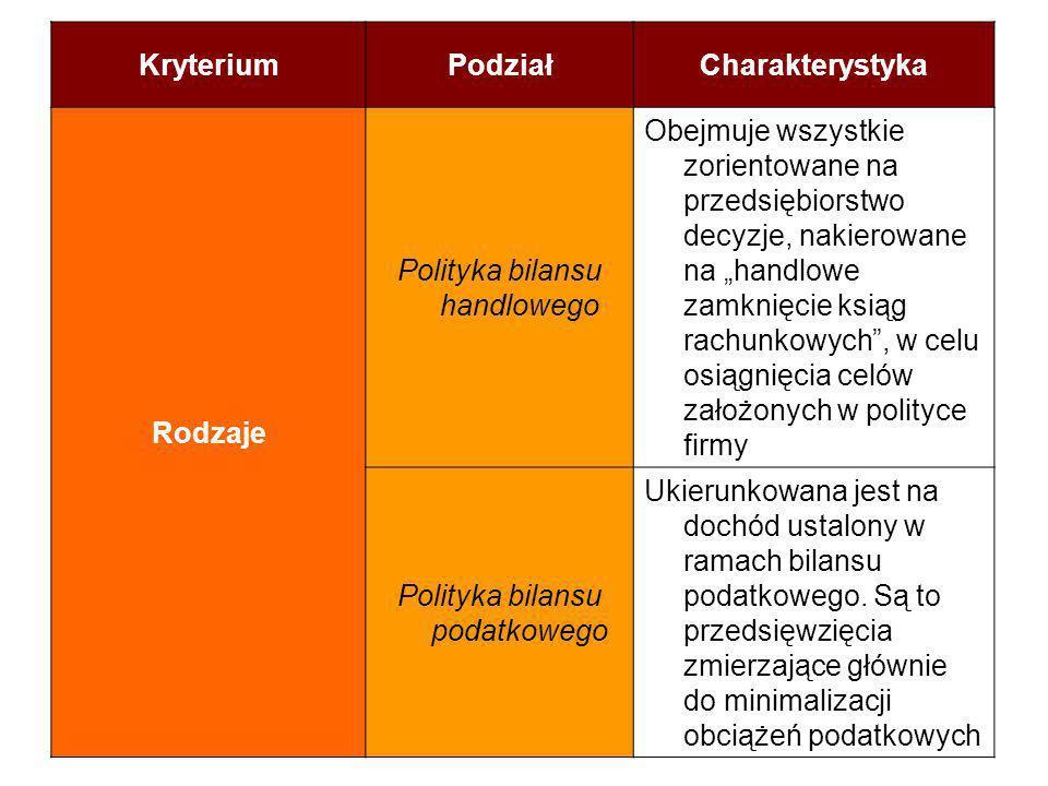 KryteriumPodziałCharakterystyka Rodzaje Polityka bilansu handlowego Obejmuje wszystkie zorientowane na przedsiębiorstwo decyzje, nakierowane na handlo