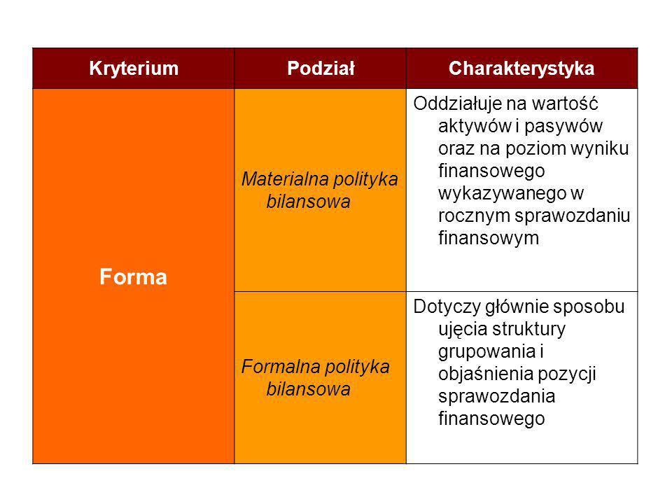 KryteriumPodziałCharakterystyka Forma Materialna polityka bilansowa Oddziałuje na wartość aktywów i pasywów oraz na poziom wyniku finansowego wykazywa