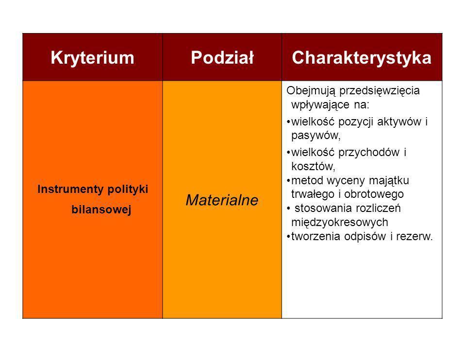 KryteriumPodziałCharakterystyka Instrumenty polityki bilansowej Materialne Obejmują przedsięwzięcia wpływające na: wielkość pozycji aktywów i pasywów,