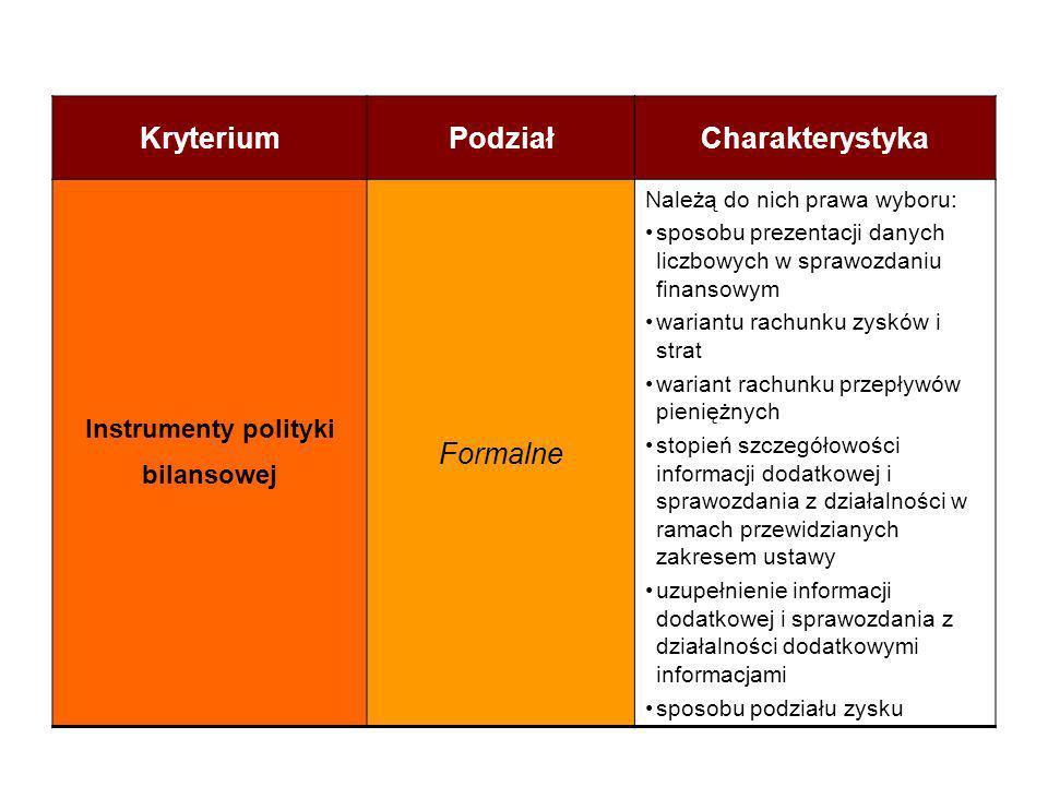 KryteriumPodziałCharakterystyka Instrumenty polityki bilansowej Formalne Należą do nich prawa wyboru: sposobu prezentacji danych liczbowych w sprawozd