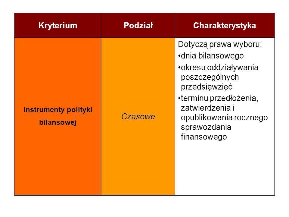 KryteriumPodziałCharakterystyka Instrumenty polityki bilansowej Czasowe Dotyczą prawa wyboru: dnia bilansowego okresu oddziaływania poszczególnych prz