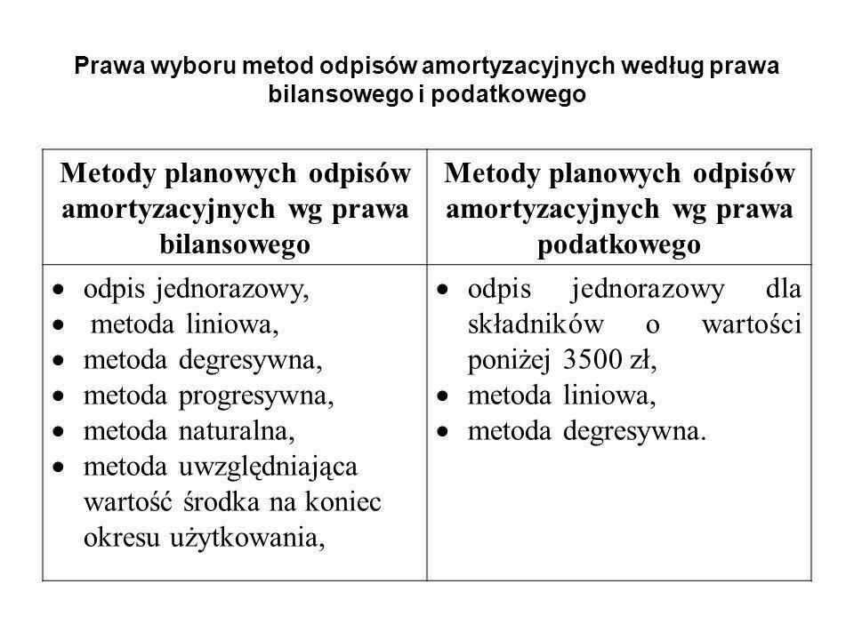 Prawa wyboru metod odpisów amortyzacyjnych według prawa bilansowego i podatkowego Metody planowych odpisów amortyzacyjnych wg prawa bilansowego Metody
