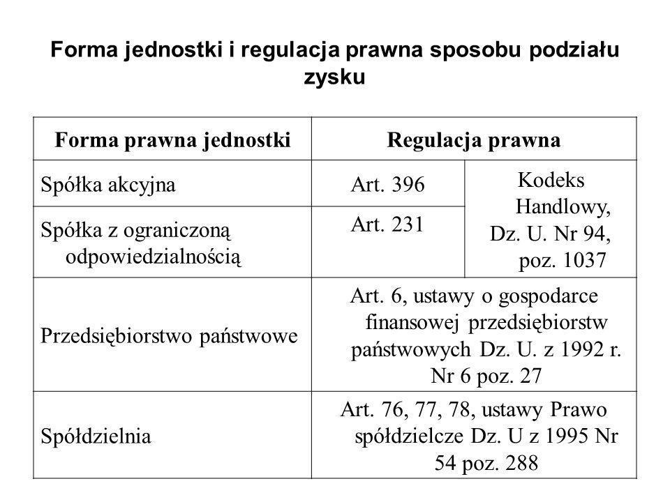 Forma jednostki i regulacja prawna sposobu podziału zysku Forma prawna jednostkiRegulacja prawna Spółka akcyjnaArt. 396 Kodeks Handlowy, Dz. U. Nr 94,