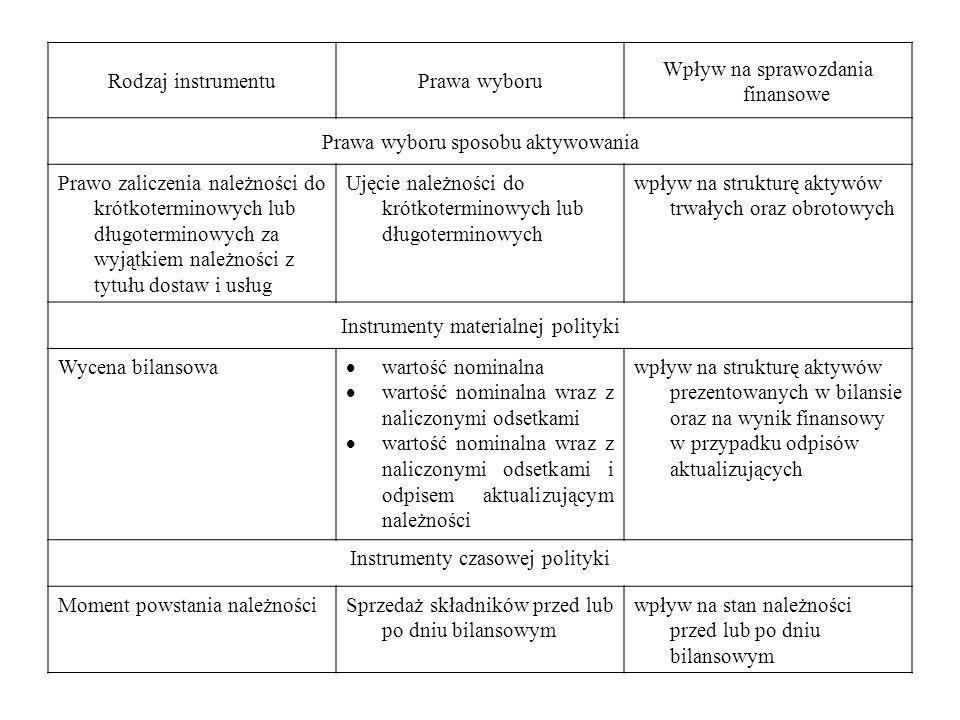 Rodzaj instrumentuPrawa wyboru Wpływ na sprawozdania finansowe Prawa wyboru sposobu aktywowania Prawo zaliczenia należności do krótkoterminowych lub d