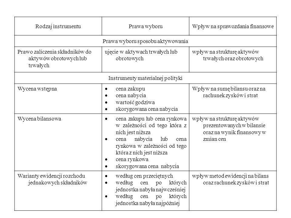 Rodzaj instrumentuPrawa wyboruWpływ na sprawozdania finansowe Prawa wyboru sposobu aktywowania Prawo zaliczenia składników do aktywów obrotowych lub t