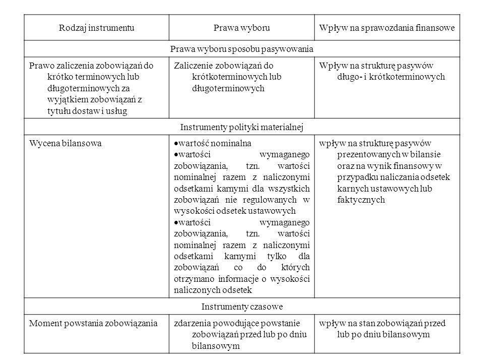 Rodzaj instrumentuPrawa wyboruWpływ na sprawozdania finansowe Prawa wyboru sposobu pasywowania Prawo zaliczenia zobowiązań do krótko terminowych lub d