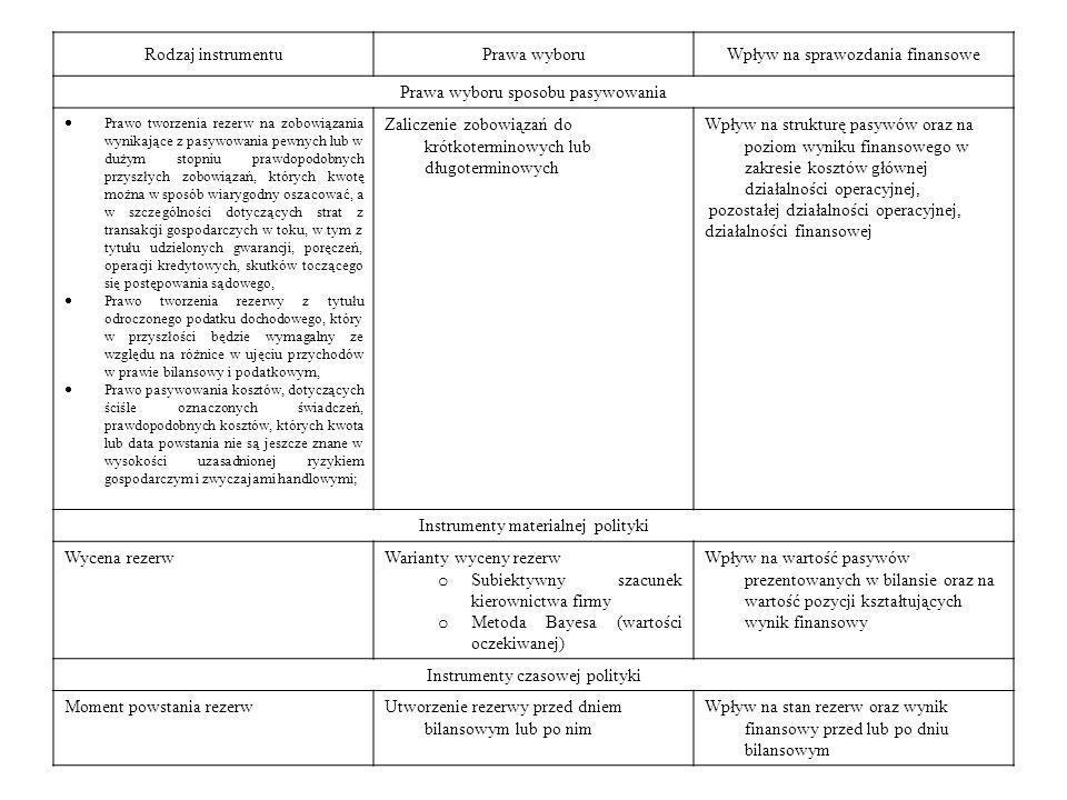 Rodzaj instrumentuPrawa wyboruWpływ na sprawozdania finansowe Prawa wyboru sposobu pasywowania Prawo tworzenia rezerw na zobowiązania wynikające z pas