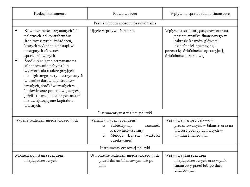 Rodzaj instrumentuPrawa wyboruWpływ na sprawozdania finansowe Prawa wyboru sposobu pasywowania Równowartość otrzymanych lub należnych od kontrahentów