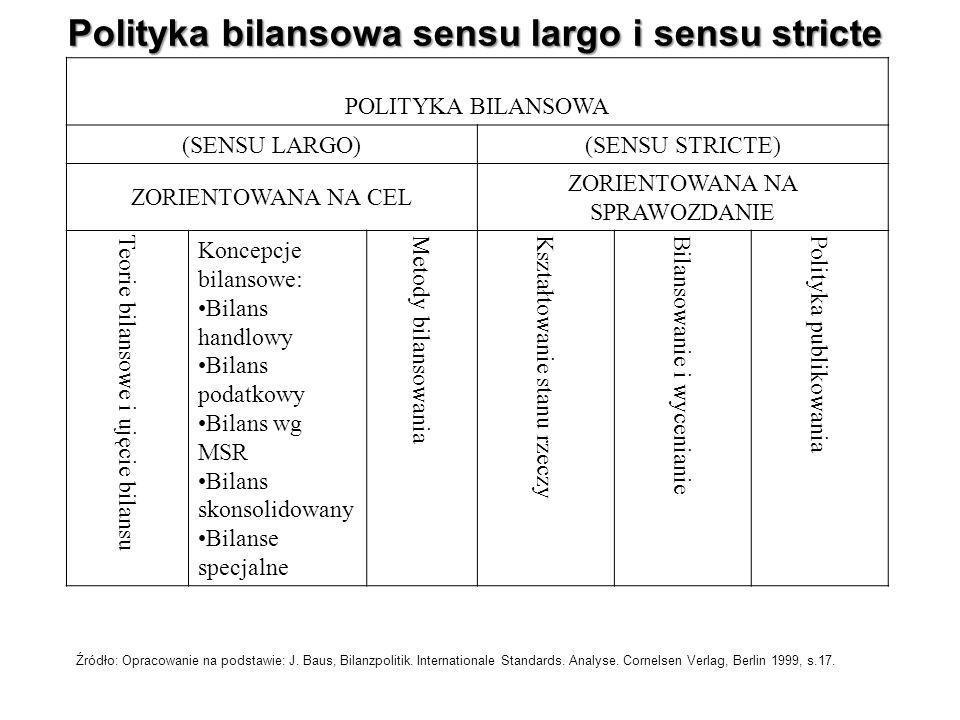 Polityka bilansowa sensu largo i sensu stricte POLITYKA BILANSOWA (SENSU LARGO)(SENSU STRICTE) ZORIENTOWANA NA CEL ZORIENTOWANA NA SPRAWOZDANIE Teorie