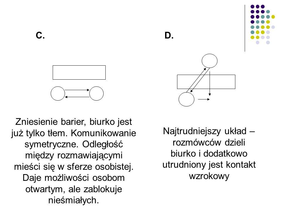 C.D. Zniesienie barier, biurko jest już tylko tłem. Komunikowanie symetryczne. Odległość między rozmawiającymi mieści się w sferze osobistej. Daje moż