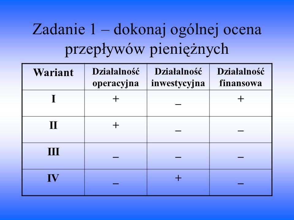 Zadanie 1 – dokonaj ogólnej ocena przepływów pieniężnych Wariant Działalność operacyjna Działalność inwestycyjna Działalność finansowa I+_+ II+__ III_