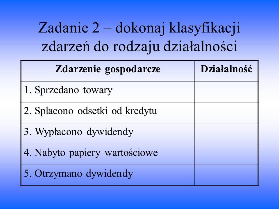 Zadanie 2 – dokonaj klasyfikacji zdarzeń do rodzaju działalności Zdarzenie gospodarczeDziałalność 1. Sprzedano towary 2. Spłacono odsetki od kredytu 3