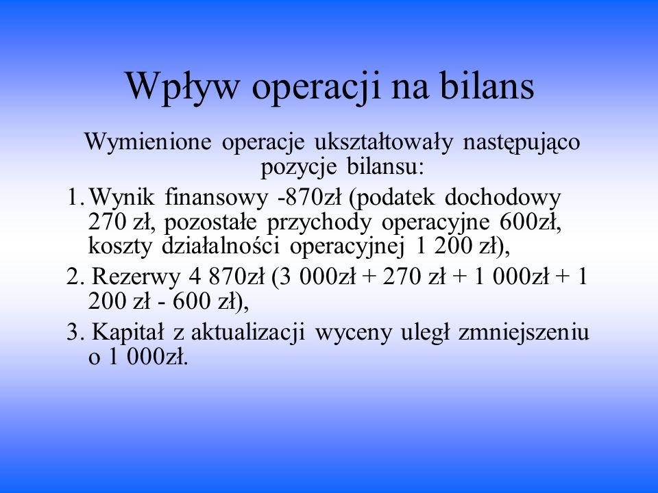 Wpływ operacji na bilans Wymienione operacje ukształtowały następująco pozycje bilansu: 1.Wynik finansowy -870zł (podatek dochodowy 270 zł, pozostałe