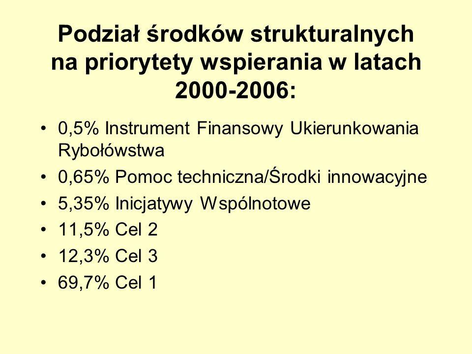 Podział środków strukturalnych na priorytety wspierania w latach 2000-2006: 0,5% Instrument Finansowy Ukierunkowania Rybołówstwa 0,65% Pomoc techniczn