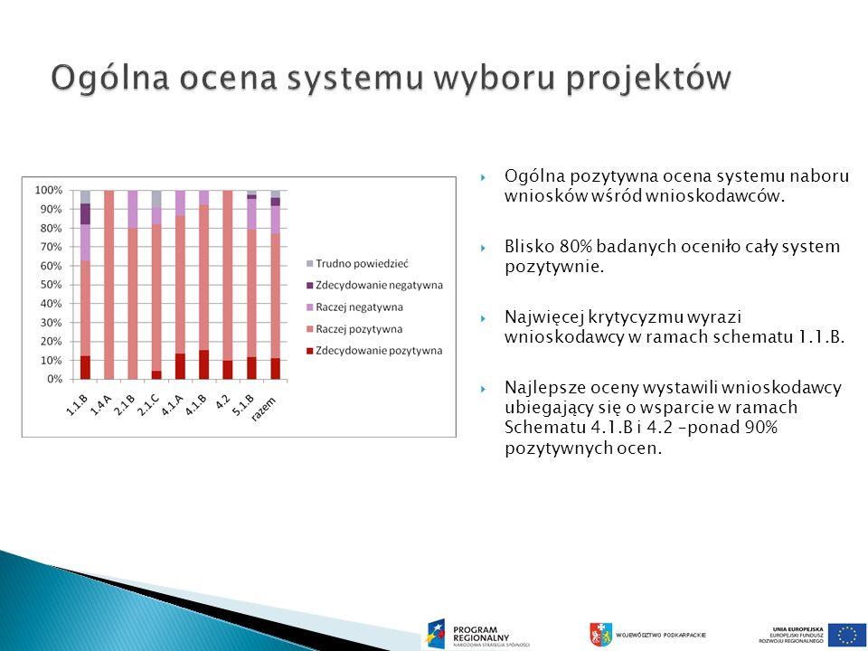 Ogólna ocena systemu wyboru projektów Ogólna pozytywna ocena systemu naboru wniosków wśród wnioskodawców.