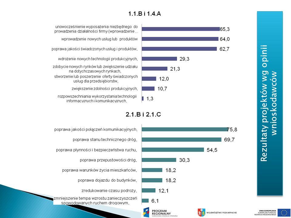 Rezultaty projektów wg opinii wnioskodawców