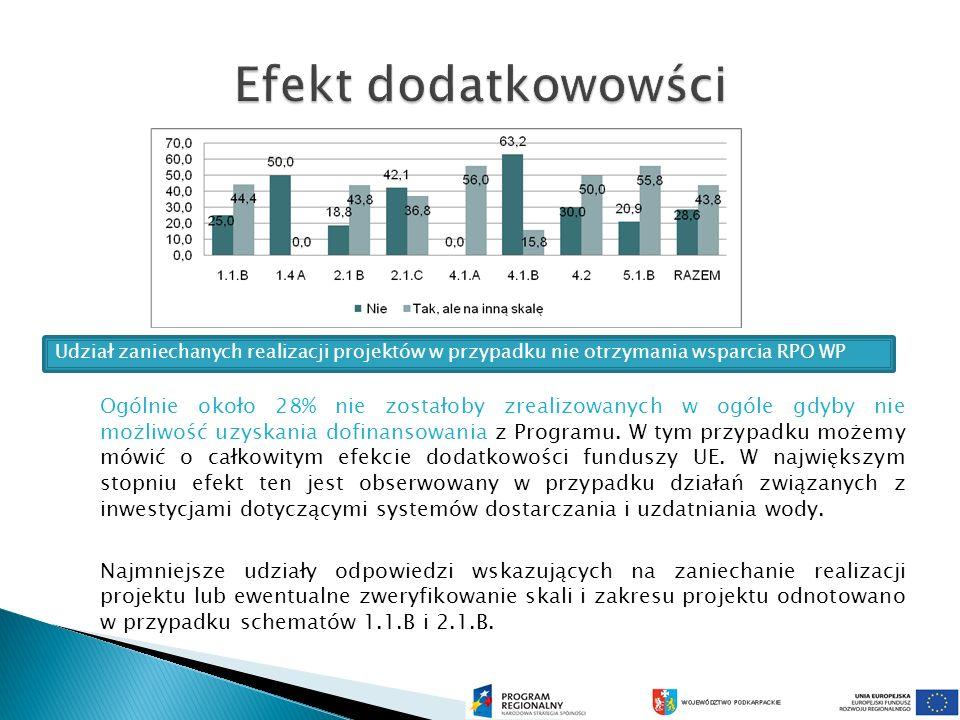 Ogólnie około 28% nie zostałoby zrealizowanych w ogóle gdyby nie możliwość uzyskania dofinansowania z Programu.