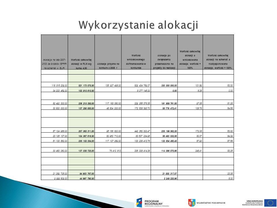 Alokacja na lata 2007- 2103 ze środków EFRR na schemat w EUR Wartość całkowitej alokacji w PLN wg kursu 4,50 Alokacja przyzna na konkurs z 2008 r Wartość wnioskowanego dofinansowania w konkursie Alokacja po zwiększeniu przeznaczona na projekty do realizacji Wartość całkowitej alokacji a wnioskowana alokacja; wartość = 100% Wartość całkowitej alokacji na schemat a rozdysponowana alokacja; wartość = 100% 115 816 239,00521 173 075,50136 927 495,00529 434 769,07330 000 000,00101,5963,32 34 203 469,00153 915 610,50 8 077 146,000,005,250,00 52 492 300,00236 215 350,00117 153 050,00229 266 378,36191 989 761,8897,0681,28 30 500 000,00137 250 000,0045 804 200,00172 638 393,7088 779 472,41125,7864,68 57 124 958,00257 062 311,0096 188 820,00442 362 300,47235 199 562,28172,0863,32 23 126 137,00104 067 616,5052 963 710,0083 637 234,9656 493 532,0680,3754,29 51 133 852,00230 102 334,00117 107 259,00133 238 413,76132 654 460,4857,9057,65 30 453 050,00137 038 725,0078 410 513336 305 414,35114 096 878,96245,4183,26 21 089 726,0094 903 767,00 21 888 317,87 23,06 9 999 509,0044 997 790,50 2 249 228,96 5,00