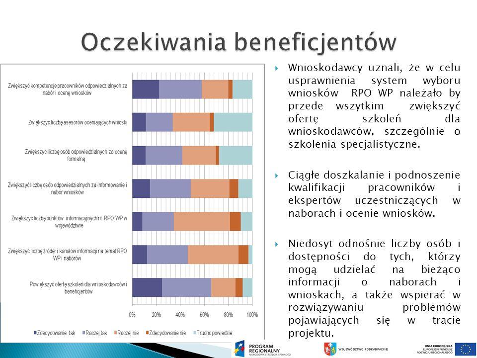 Wnioskodawcy uznali, że w celu usprawnienia system wyboru wniosków RPO WP należało by przede wszytkim zwiększyć ofertę szkoleń dla wnioskodawców, szczególnie o szkolenia specjalistyczne.