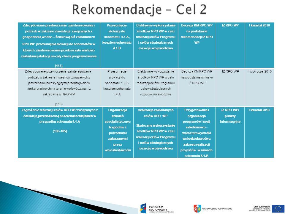 Zdecydowane przekroczenie zainteresowania i potrzeb w zakresie inwestycji związanych z gospodarką wodno – ściekową niż zakładane w RPO WP przesunięcia alokacji do schematów w których zainteresowanie przekroczyło wartości zakładanej alokacji na cały okres programowania (113) Przesunięcie alokacji do schematu 4.1.A, kosztem schematu 4.1.B Efektywne wykorzystanie środków RPO WP w celu realizacji celów Programu i celów strategicznych rozwoju województwa Decyzja KM RPO WP na podstawie rekomendacji IZ RPO WP IZ RPO WPI kwartał 2010 Zdecydowane przekroczenie zainteresowania i potrzeb w zakresie inwestycji związanych z potrzebami inwestycyjnymi przedsiębiorstw funkcjonujących na terenie województwa niż zakładane w RPO WP (113) Przesunięcie alokacji do schematu 1.1.B kosztem schematu 1.4.A Efektywne wykorzystanie środków RPO WP w celu realizacji celów Programu i celów strategicznych rozwoju województwa Decyzja KM RPO WP na podstawie wniosku IŻ RPO WP IZ RPO WPII półrocze 2010 Zagrożenie realizacji celów RPO WP związanych z edukacją przedszkolną na terenach wiejskich w przypadku schematu 5.1.A (100-105) Organizacja szkoleń specjalistycznyc h zgodnie z potrzebami zgłaszanymi przez wnioskodawców Realizacja zakładanych celów RPO WP Skuteczne wykorzystanie środków RPO WP w celu realizacji celów Programu i celów strategicznych rozwoju województwa Przygotowanie i organizacja programów i sesji szkoleniowo - warsztatowych dla wnioskodawców z zakresu realizacji projektów w ramach schematu 5.1.B IZ RPO WP/ punkty informacyjne I kwartał 2010
