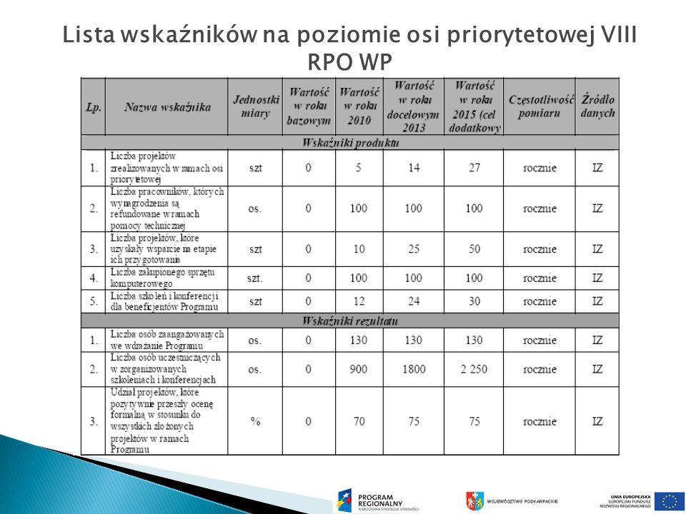 Lista wskaźników na poziomie osi priorytetowej VIII RPO WP