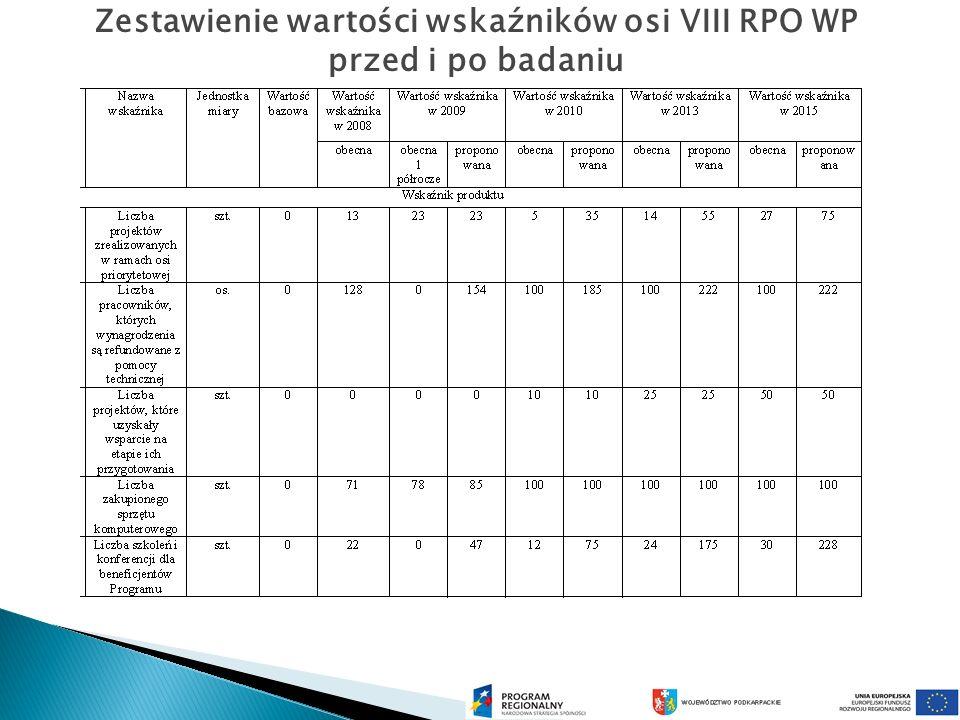 Zestawienie wartości wskaźników osi VIII RPO WP przed i po badaniu