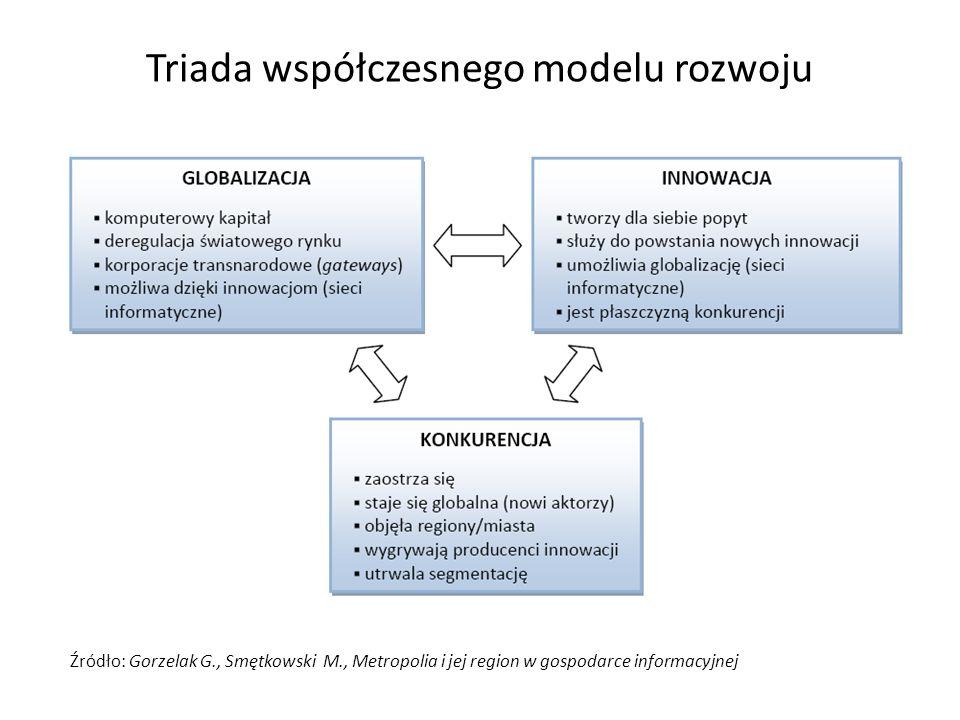 Triada współczesnego modelu rozwoju Źródło: Gorzelak G., Smętkowski M., Metropolia i jej region w gospodarce informacyjnej