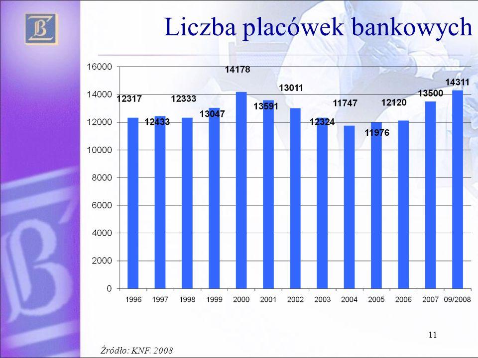 11 Liczba placówek bankowych Źródło: KNF. 2008