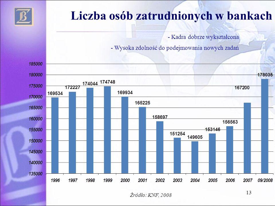 13 Liczba osób zatrudnionych w bankach - Kadra dobrze wykształcona - Wysoka zdolność do podejmowania nowych zadań Źródło: KNF, 2008