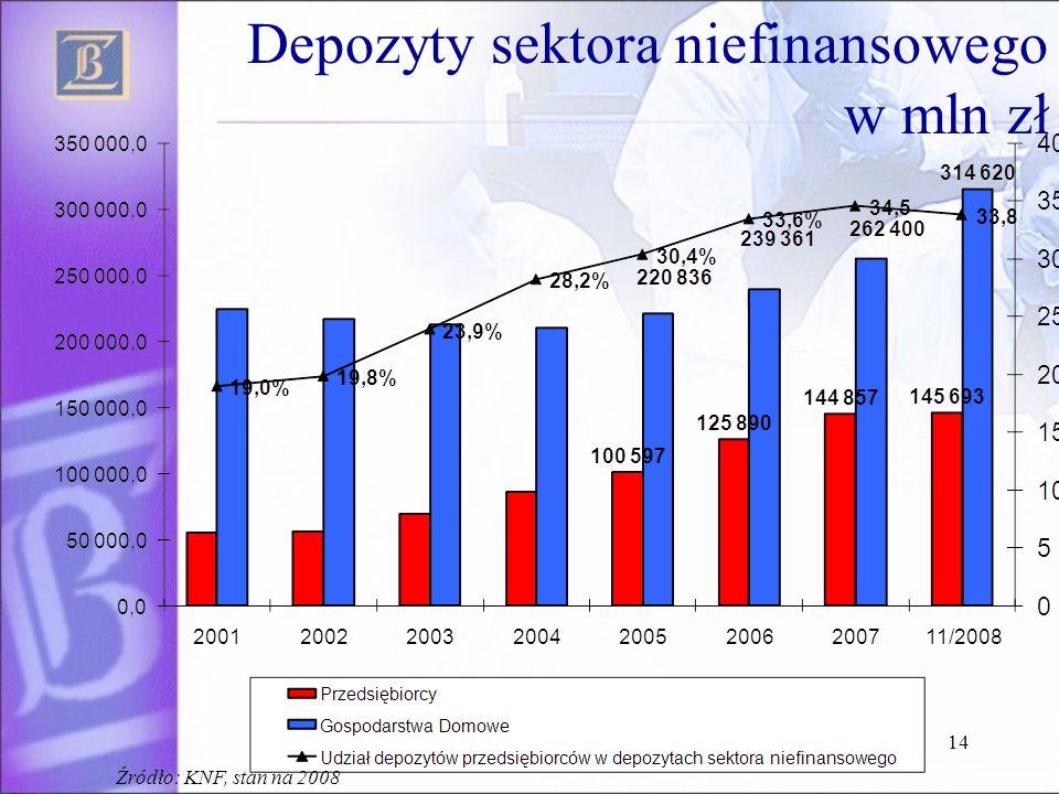 14 Depozyty sektora niefinansowego w mln zł Źródło: KNF, stan na 2008