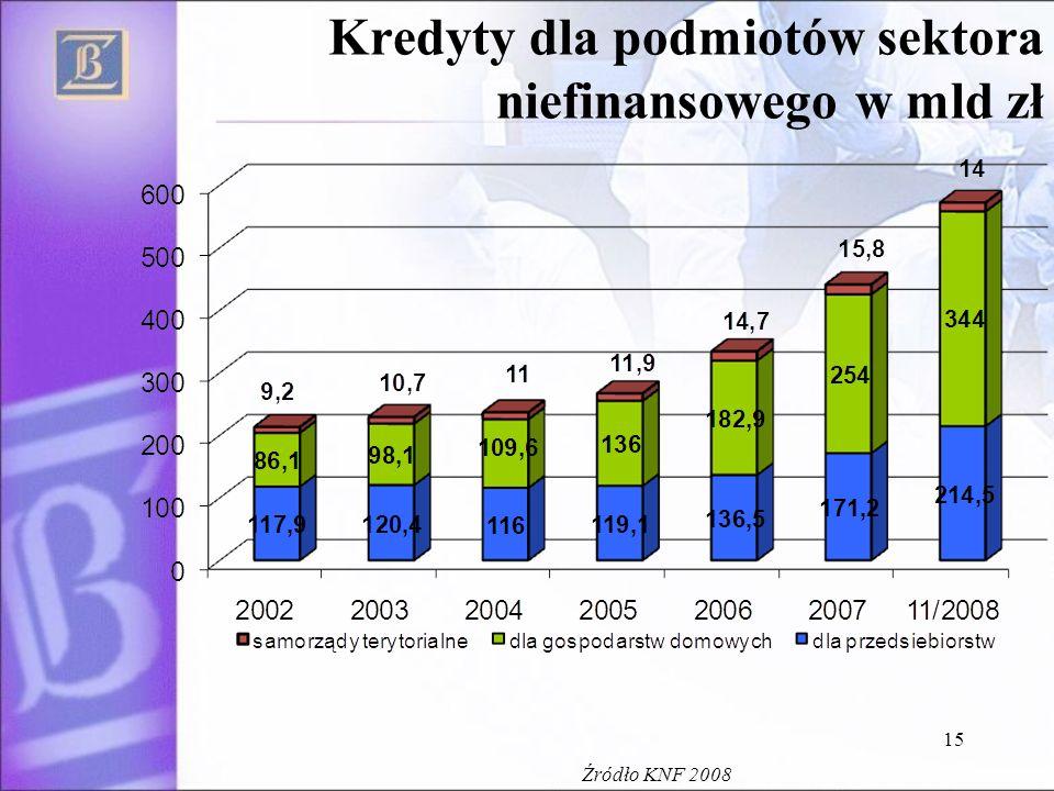 15 Kredyty dla podmiotów sektora niefinansowego w mld zł Źródło KNF 2008