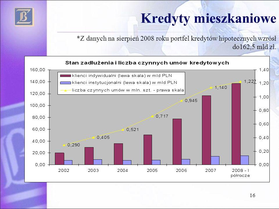 16 Kredyty mieszkaniowe *Z danych na sierpień 2008 roku portfel kredytów hipotecznych wzrósł do162,5 mld zł.