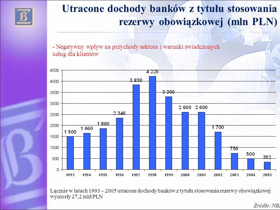 Utracone dochody banków z tytułu stosowania rezerwy obowiązkowej (mln PLN) Łącznie w latach 1993 – 2005 utracone dochody banków z tytułu stosowania rezerwy obowiązkowej wyniosły 27,2 mld PLN Źródło: NBP - Negatywny wpływ na przychody sektora i warunki świadczonych usług dla klientów