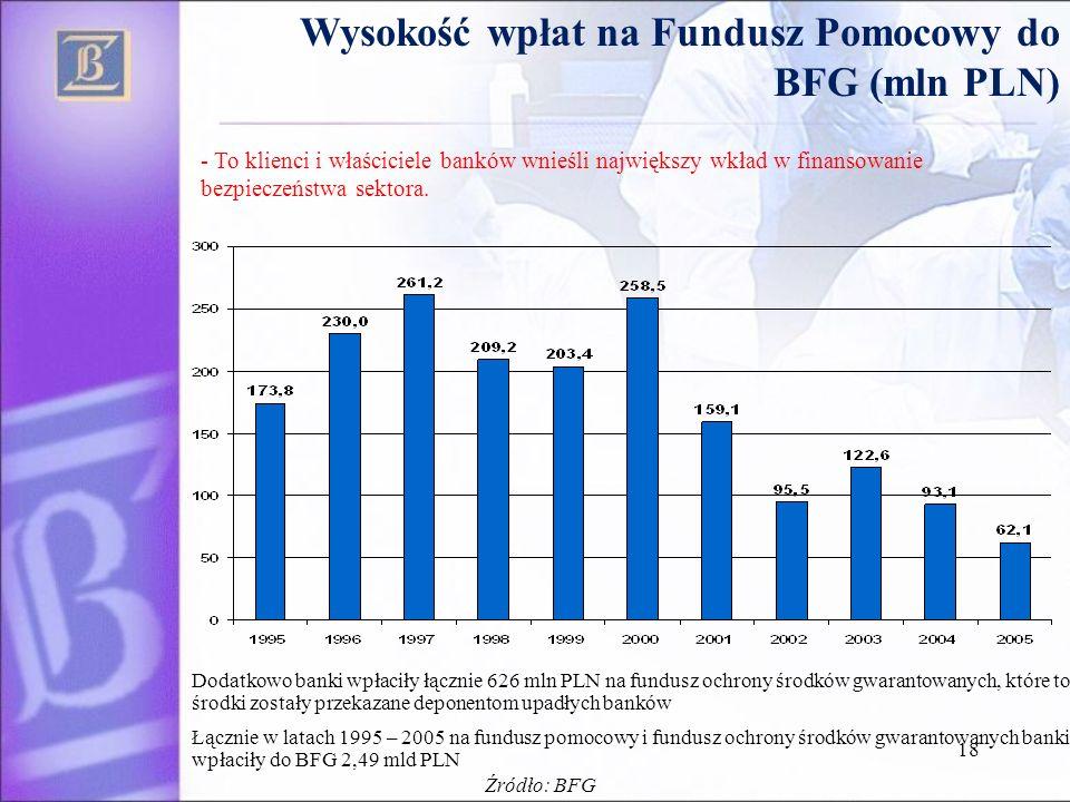 18 Wysokość wpłat na Fundusz Pomocowy do BFG (mln PLN) Dodatkowo banki wpłaciły łącznie 626 mln PLN na fundusz ochrony środków gwarantowanych, które to środki zostały przekazane deponentom upadłych banków Łącznie w latach 1995 – 2005 na fundusz pomocowy i fundusz ochrony środków gwarantowanych banki wpłaciły do BFG 2,49 mld PLN - To klienci i właściciele banków wnieśli największy wkład w finansowanie bezpieczeństwa sektora.
