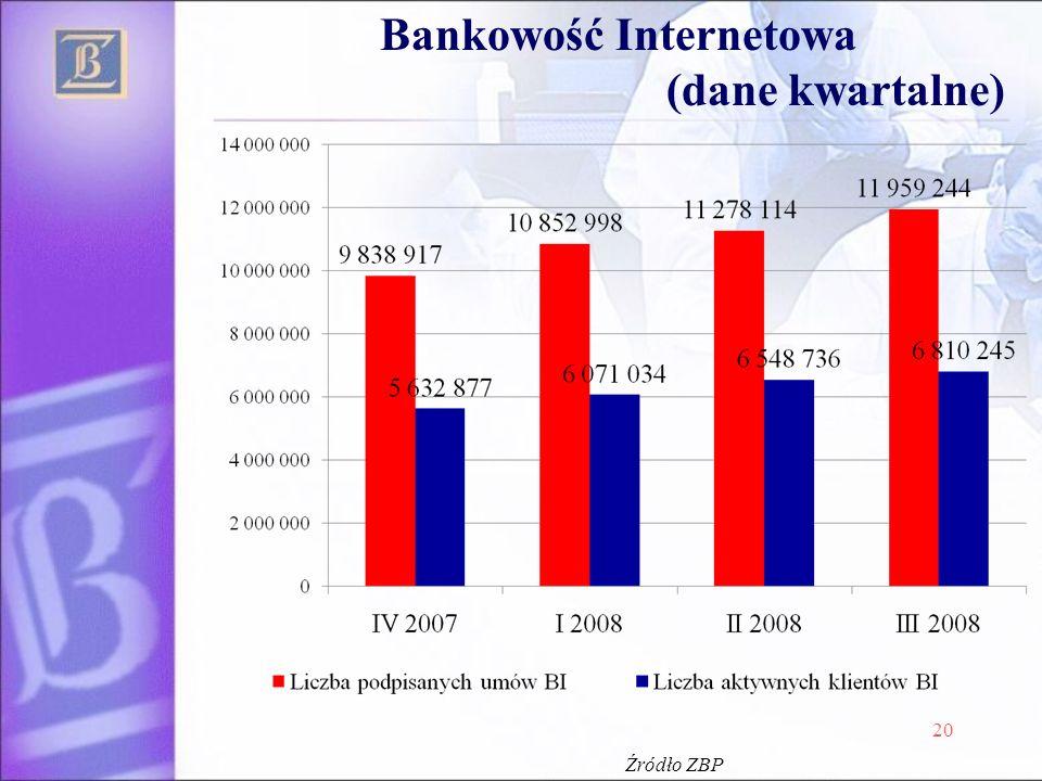 Bankowość Internetowa (dane kwartalne) 20 Źródło ZBP
