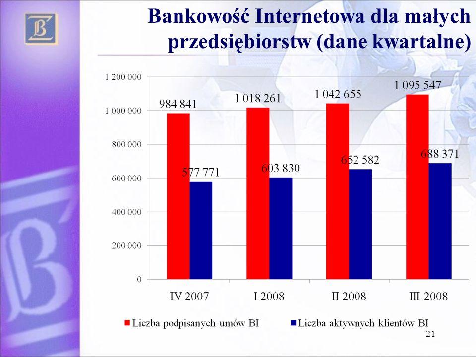 21 Bankowość Internetowa dla małych przedsiębiorstw (dane kwartalne)