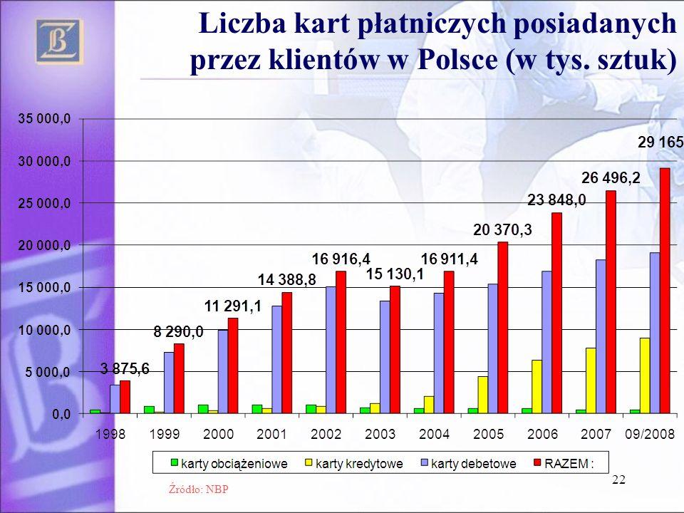 22 Liczba kart płatniczych posiadanych przez klientów w Polsce (w tys. sztuk) Źródło: NBP