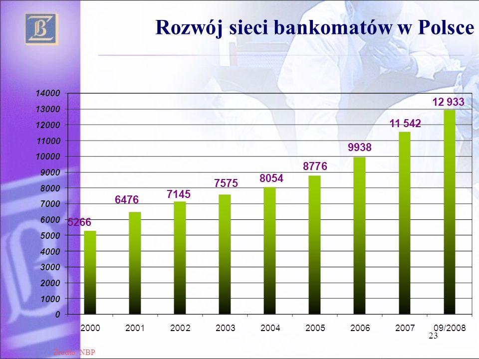 23 Rozwój sieci bankomatów w Polsce Źródło: NBP