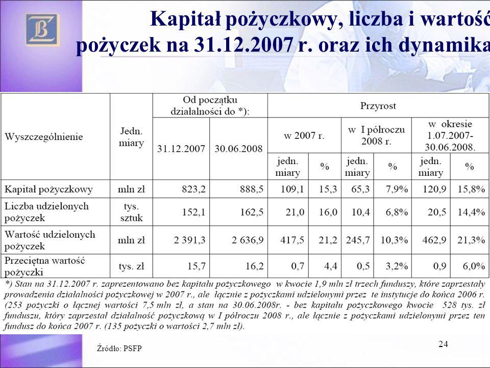 24 Kapitał pożyczkowy, liczba i wartość pożyczek na 31.12.2007 r. oraz ich dynamika Źródło: PSFP