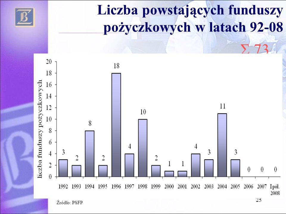 Liczba powstających funduszy pożyczkowych w latach 92-08 25 Źródło: PSFP Σ 73