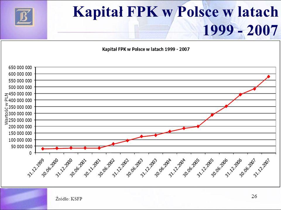 26 Kapitał FPK w Polsce w latach 1999 - 2007 Źródło: KSFP