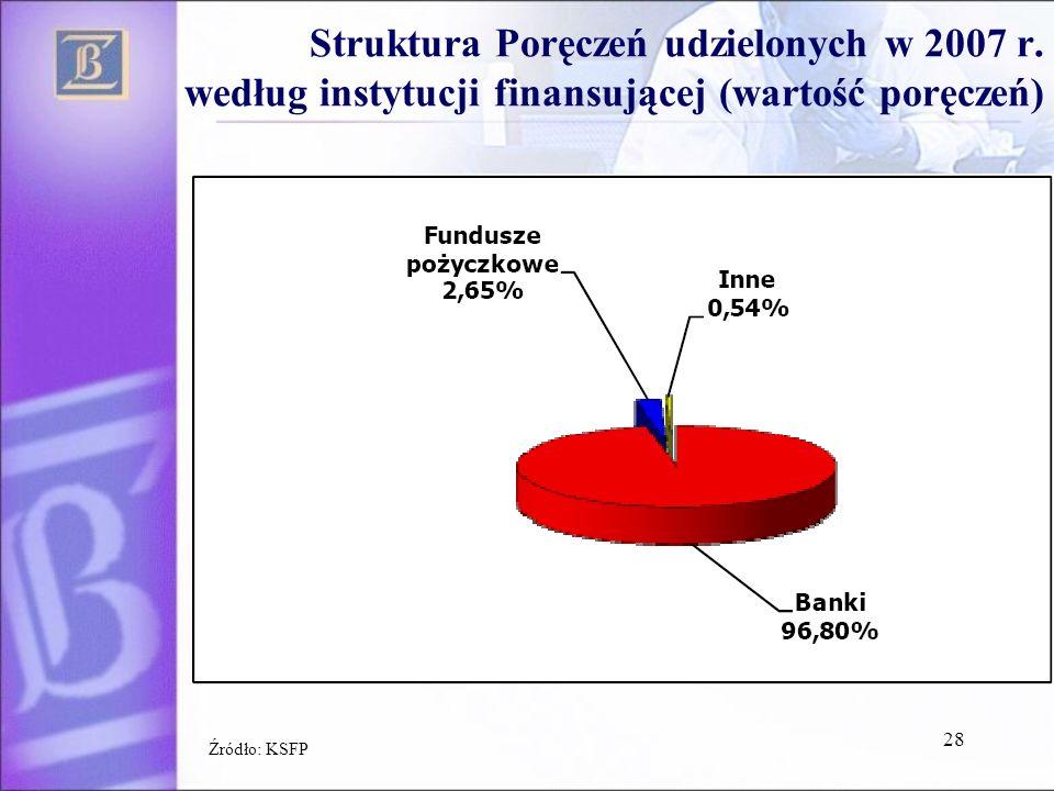 Struktura Poręczeń udzielonych w 2007 r.