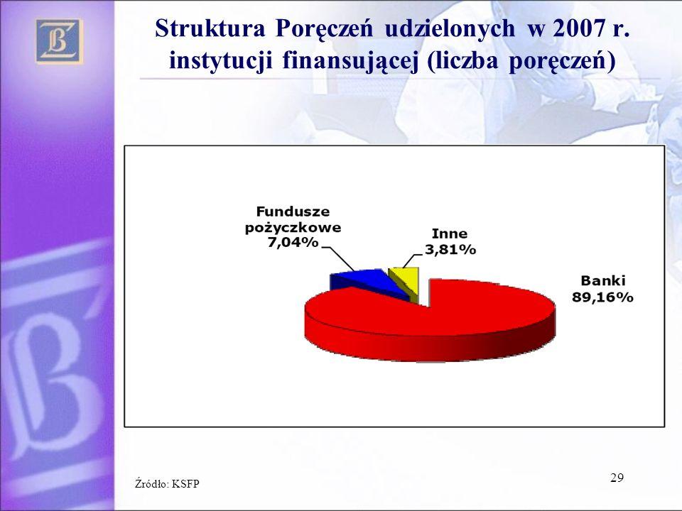 Struktura Poręczeń udzielonych w 2007 r. instytucji finansującej (liczba poręczeń) 29 Źródło: KSFP