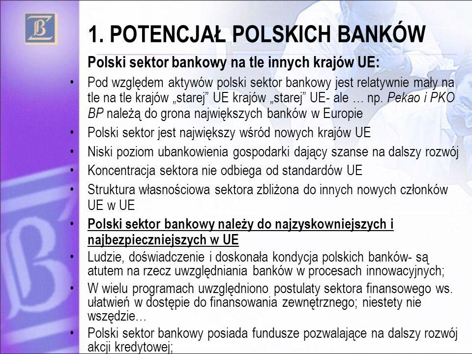 1. POTENCJAŁ POLSKICH BANKÓW Polski sektor bankowy na tle innych krajów UE: Pod względem aktywów polski sektor bankowy jest relatywnie mały na tle na