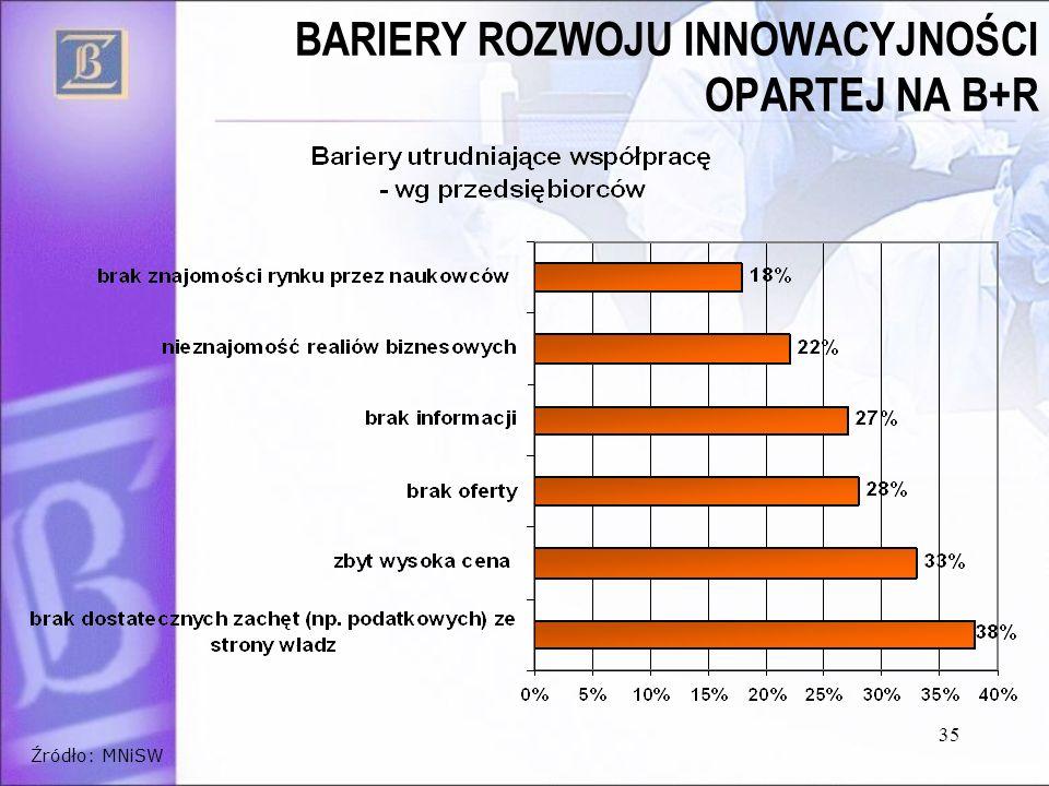 35 BARIERY ROZWOJU INNOWACYJNOŚCI OPARTEJ NA B+R Źródło: MNiSW