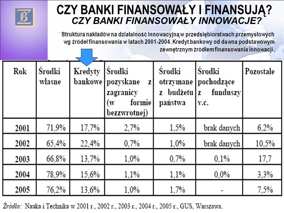 39 CZY BANKI FINANSOWAŁY INNOWACJE.