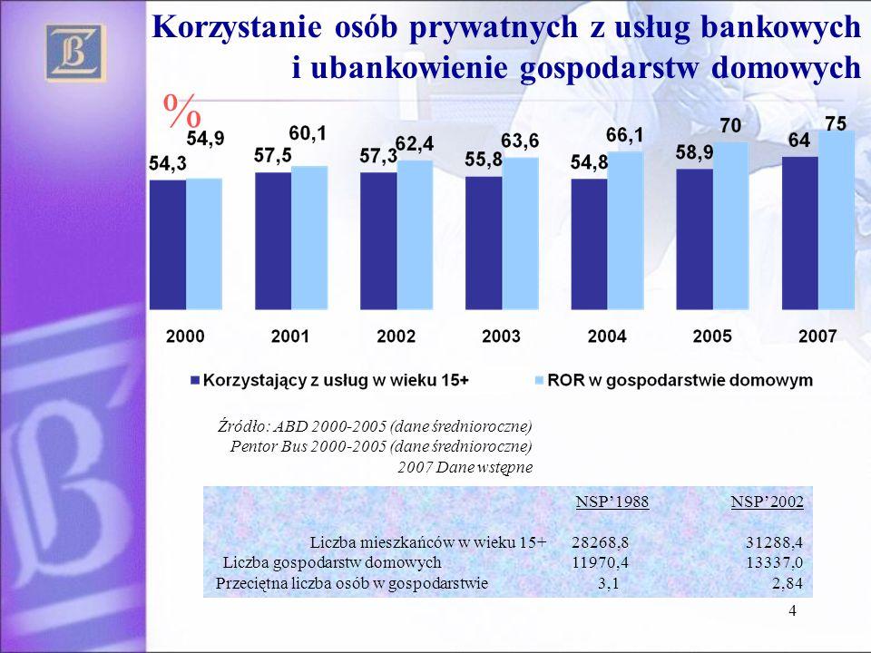 4 Korzystanie osób prywatnych z usług bankowych i ubankowienie gospodarstw domowych Źródło: ABD 2000-2005 (dane średnioroczne) Pentor Bus 2000-2005 (d