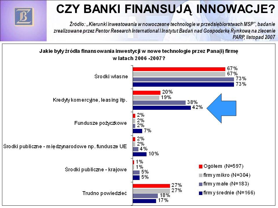 40 CZY BANKI FINANSUJĄ INNOWACJE? Źródło: Kierunki inwestowania w nowoczesne technologie w przedsiębiorstwach MSP, badanie zrealizowane przez Pentor R