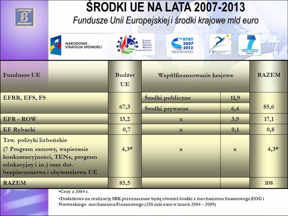 Ceny z 2004 r.