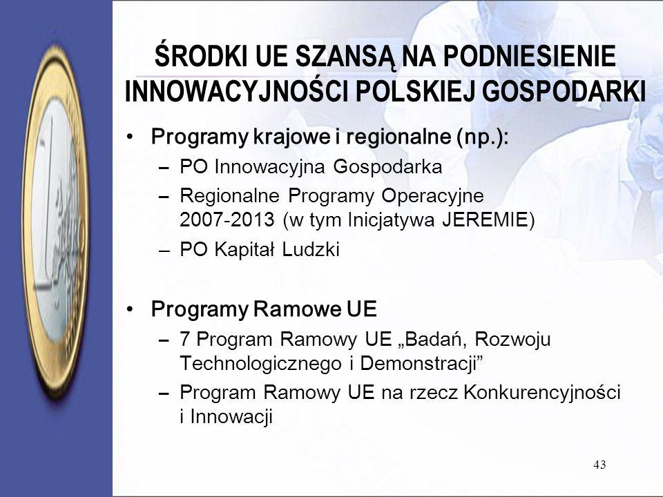ŚRODKI UE SZANSĄ NA PODNIESIENIE INNOWACYJNOŚCI POLSKIEJ GOSPODARKI Programy krajowe i regionalne (np.): –PO Innowacyjna Gospodarka –Regionalne Programy Operacyjne 2007-2013 (w tym Inicjatywa JEREMIE) –PO Kapitał Ludzki Programy Ramowe UE –7 Program Ramowy UE Badań, Rozwoju Technologicznego i Demonstracji –Program Ramowy UE na rzecz Konkurencyjności i Innowacji 43